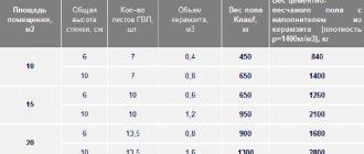 Расчет стяжки из керамзитобетона дома из керамзитобетона стоимость
