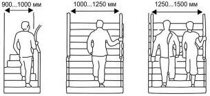 Эргономика лестница в жилом доме