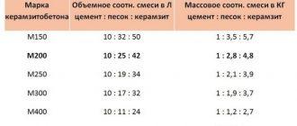 Керамзитобетон состав пропорции вакансии бетон москва и московская область